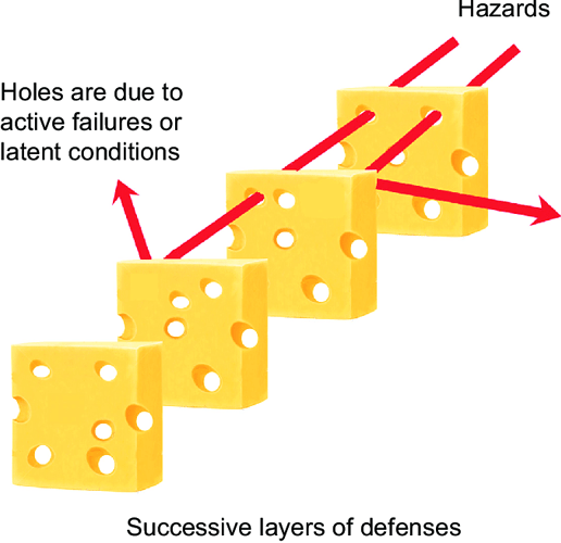 accident-mitigation-in-the-Swiss-cheese-model-adapted-from-reason-26