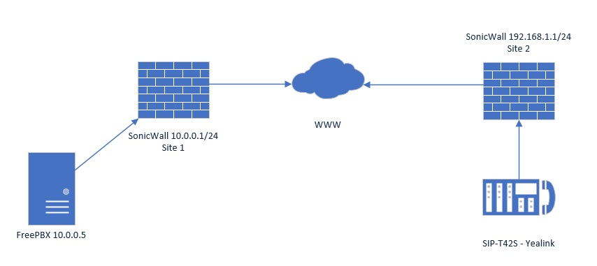 Provision IP phone with extension over site 2 site VPN